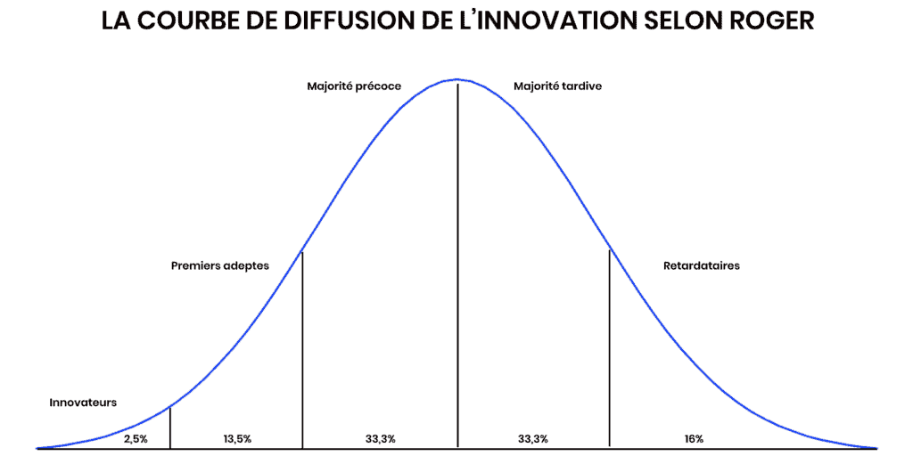 Courbe de diffusion de l'innovation selon Everett Roger
