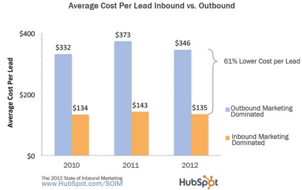 évaluer le retour sur investissement | cout lead inbound marketing | I and YOO agence inbound marketing