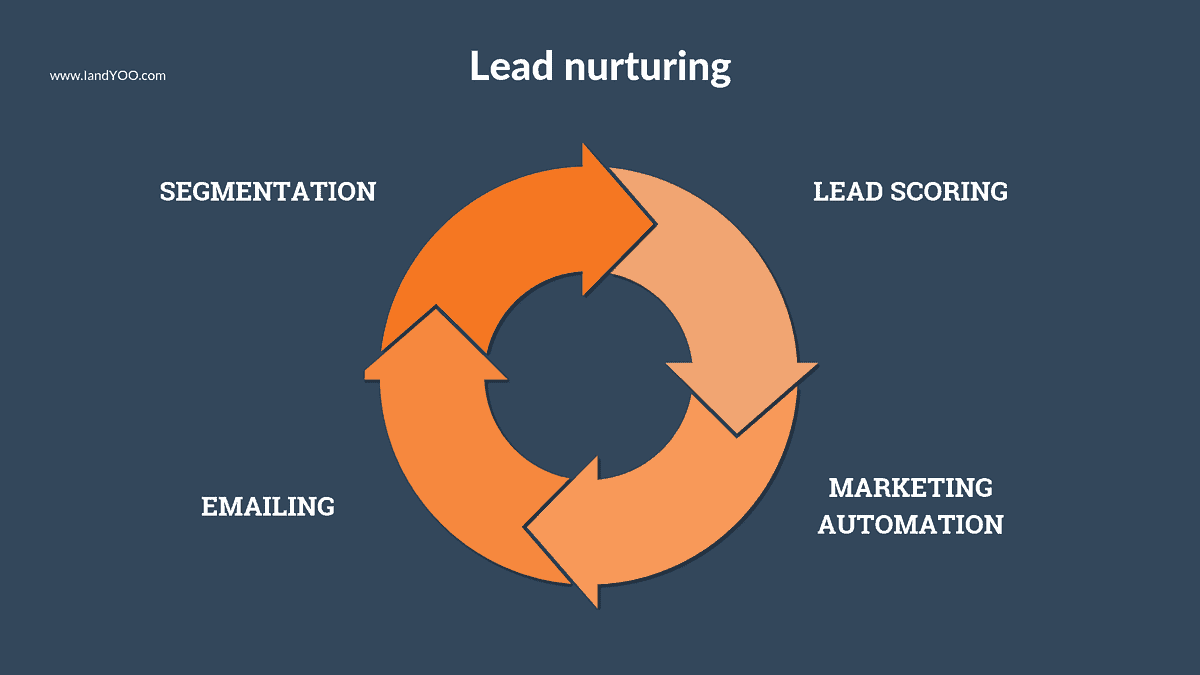 4-outils-strategie-de-lead-nurturing-IandYOO