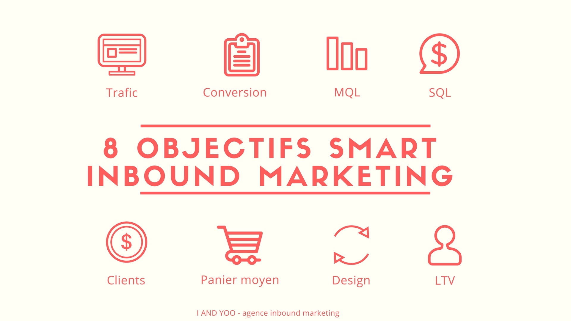 Lead generation - 8 objectifs SMART inbound marketing - I and YOO agence inbound marketing