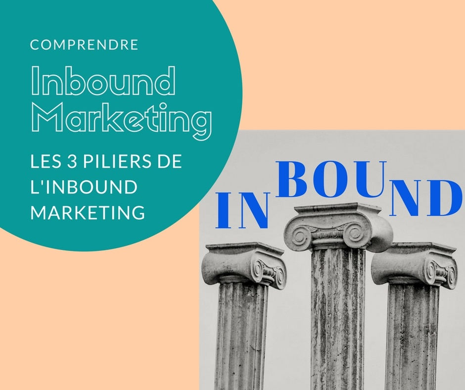 Les trois pilier sde l'inbound marketing | LandYOO agence inbound marketing