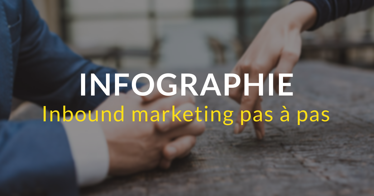 Infographie inbound marketing pas à pas