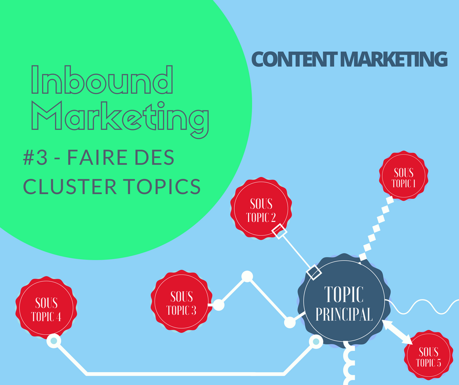 #3 Content Marketing : l'importance des cluster topics