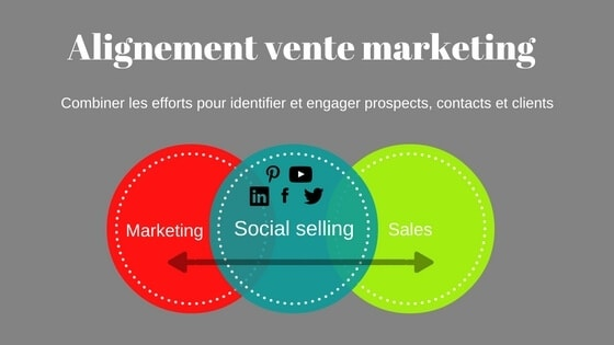 alignement vente marketing social selling inbound marketing