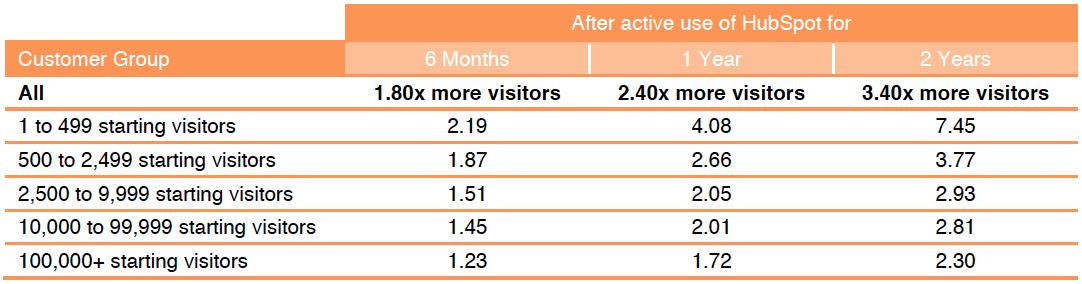 Augmentation du nombre de visiteurs - inbound marketing.png