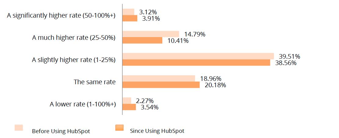 Augmentation du taux de transformation - inbound marketing.png