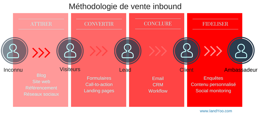 Le lead nurturing se situe dans la phase trois de la Méthodologie de vente inbound marketing