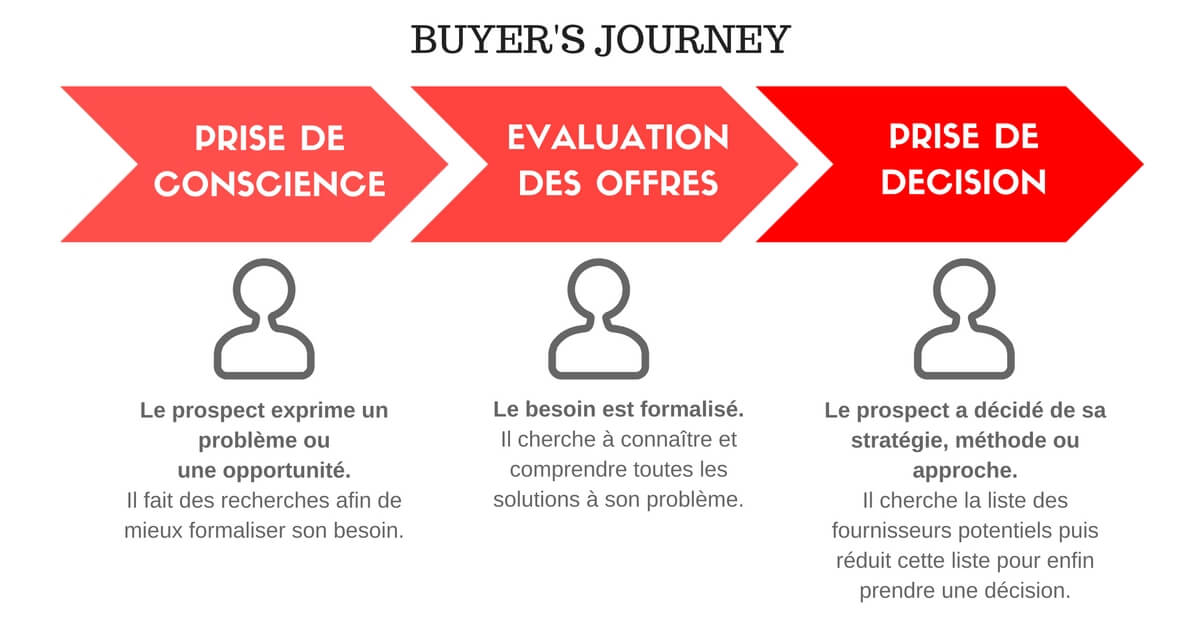 Buyer's journey | campagne emailing btob | IandYOO agence inbound marketing Paris