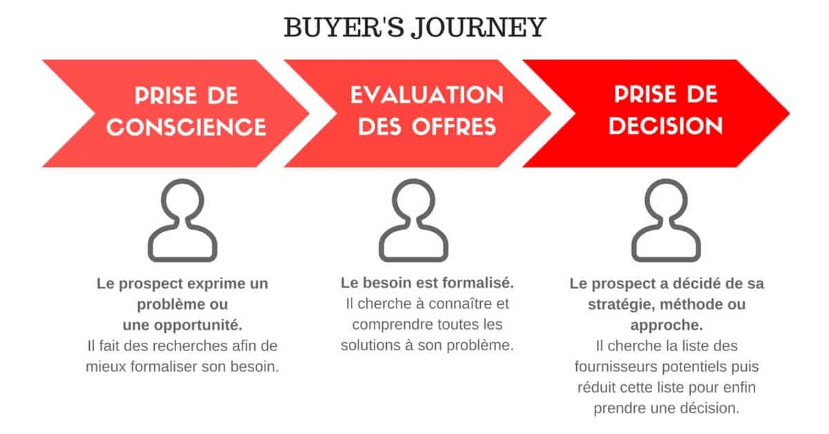 Lead nurturing Buyers-journey-1-2