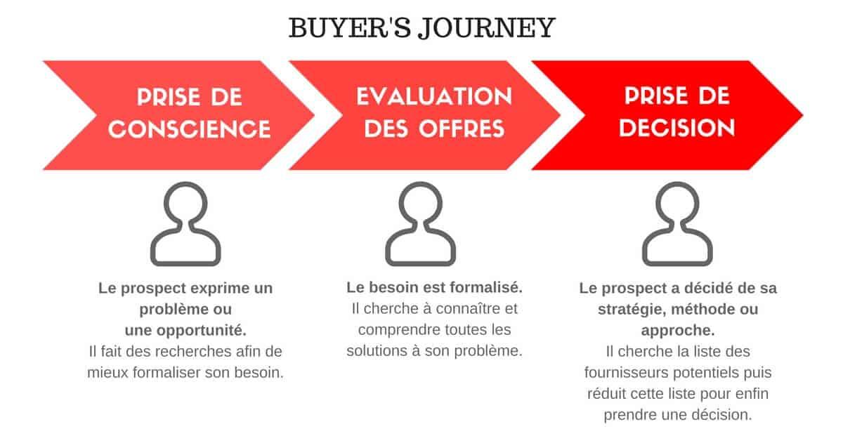 Buyer's journey | parcours client | IandYOO agence inbound marketing Paris