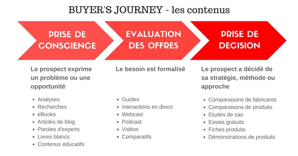 Buyer's journey - contenus