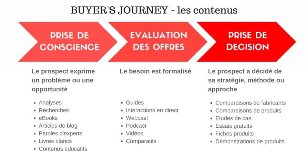 Buyer's journey - contenus | adblocks | I and YOO agence marketing Paris