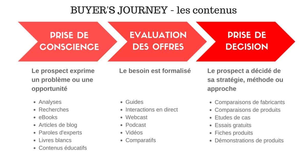 Buyers-journey-contenus-1.jpg