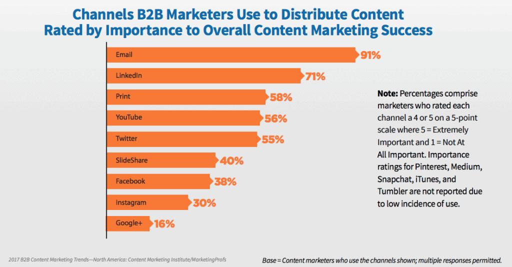 choisir les bons canaux - cmi-marketingprofs-2017-report-b2b-content-benchmark-efficacite-des-canaux-de-communication-b2b