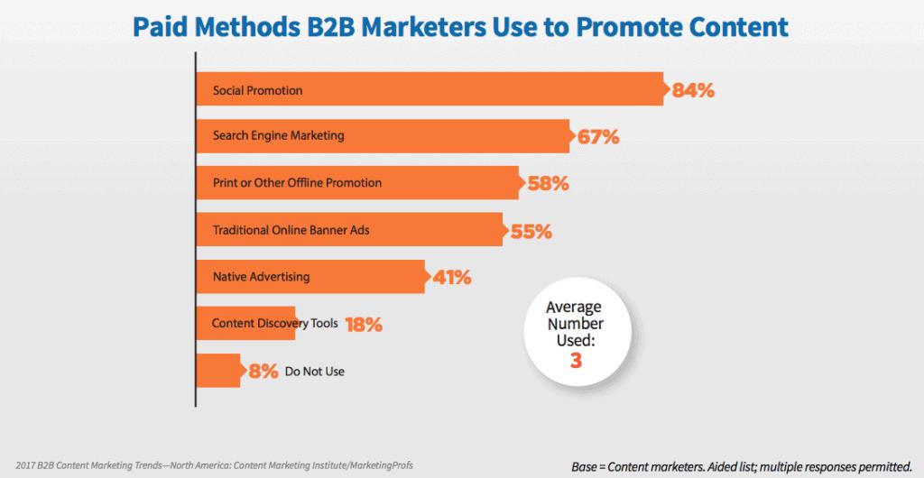 choisir les bons canaux - cmi-marketingprofs-2017-report-b2b-content-benchmark-utilisation-des-campagnes-payantes
