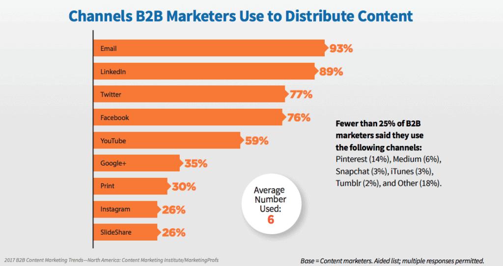 choisir les bons canaux - cmi-marketingprofs-2017-report-b2b-content-benchmark-utilisation-des-canaux-de-communication-b2b