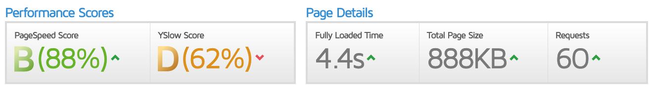 GTmetrix qualité des landing pages