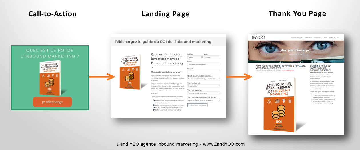 Lead generation - Offre Capture-de-lead-marketing-CTA -anding-page-Thank-you-page-I-and-YOO-agence-inbound-marketing
