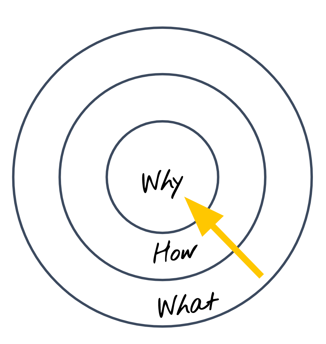 Cercle d-or-Simon-Sinek