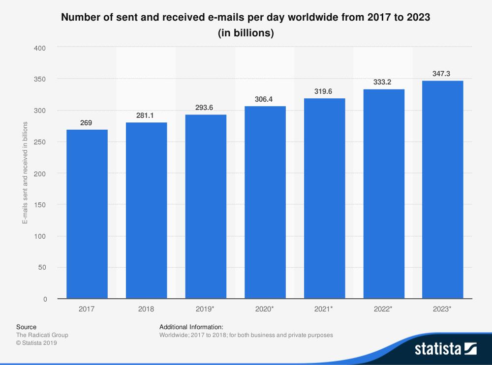Statista nombre emails envoyés et reçus chaque jour