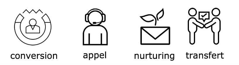 Alignement ventes marketing en lead nurturing - methode sales fisrt