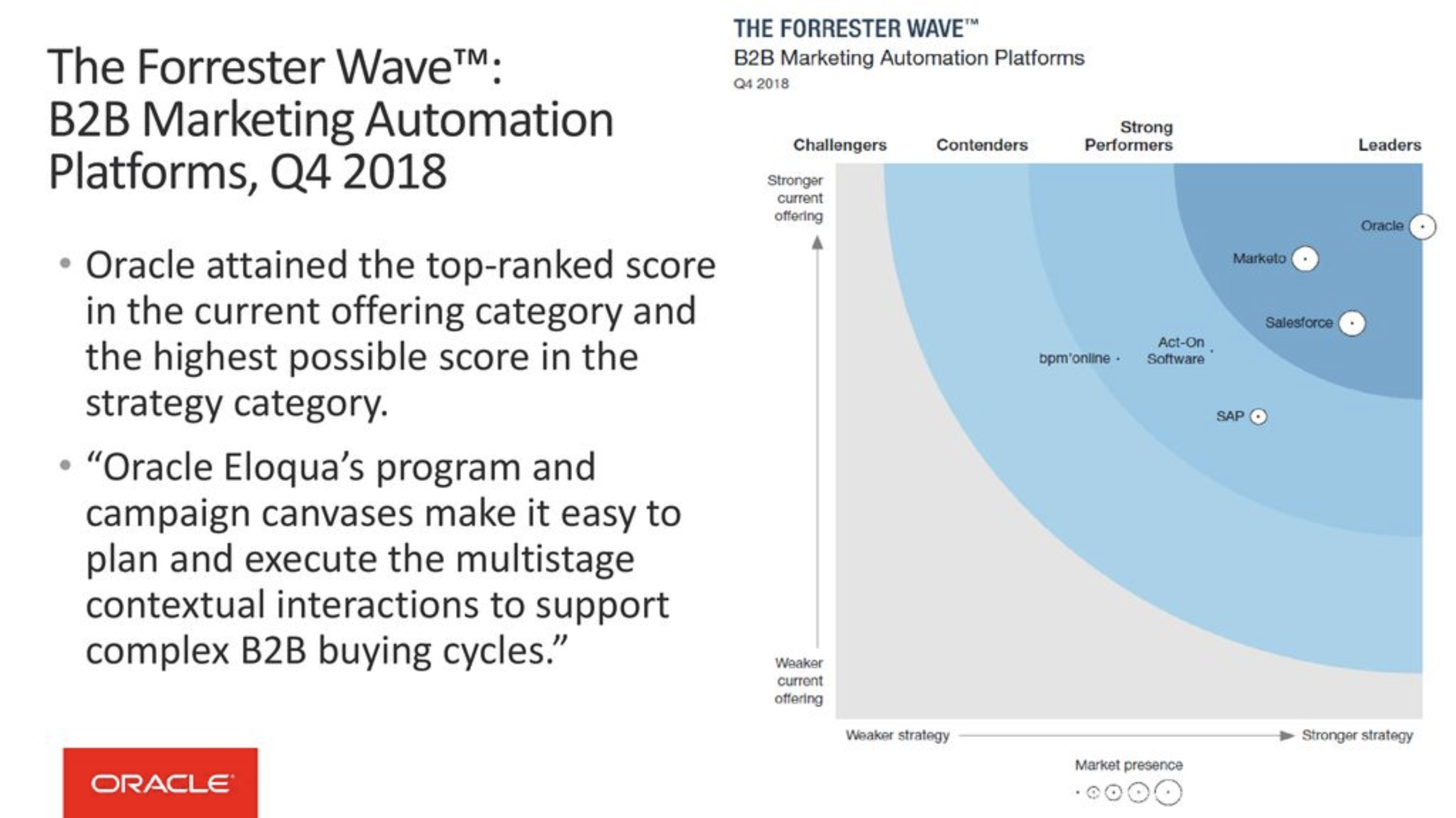 Eloqua marketing automation Forrester report