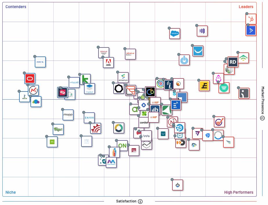G2-crowd-solution-de-marketing-automation