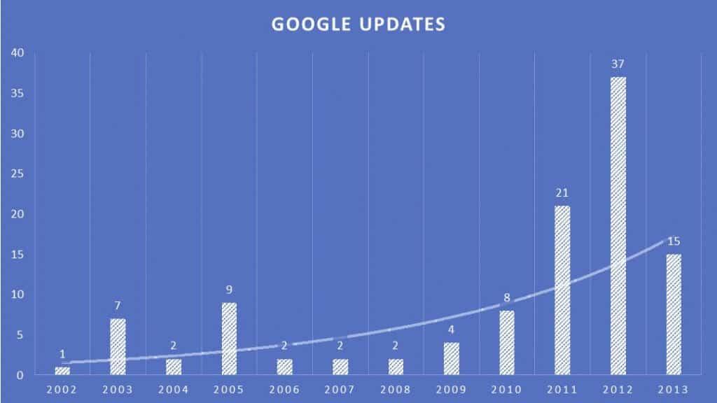Attirer plus de visiteurs: référencement moteur de recherche
