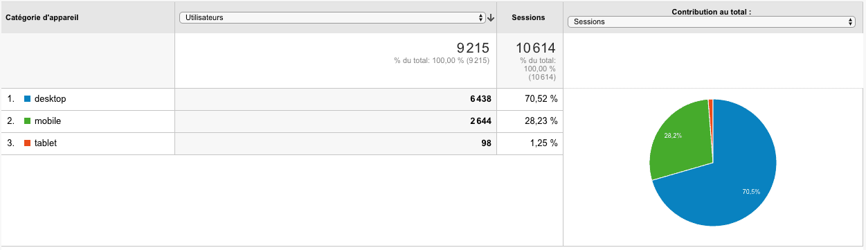 Google-analytics-profile-client-ideal