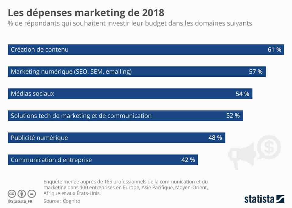 Dépenses marketing en 2018