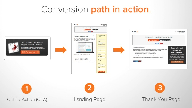 HubSpot outils de conversion