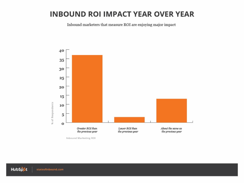 Retour sur investissement inbound marketing | Hubspot_State_of_marketing_marketer_ROI | IandYOO agene inbound marketing
