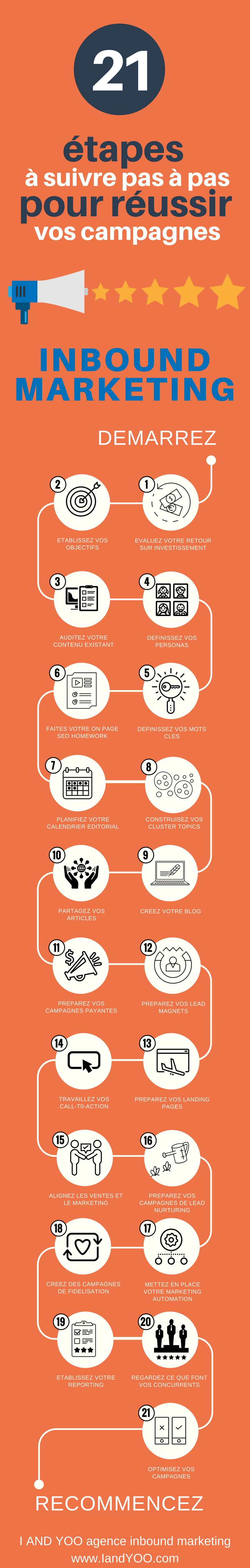 Infographie inbound marketing pas à pas - I and YOO agence inbound marketing