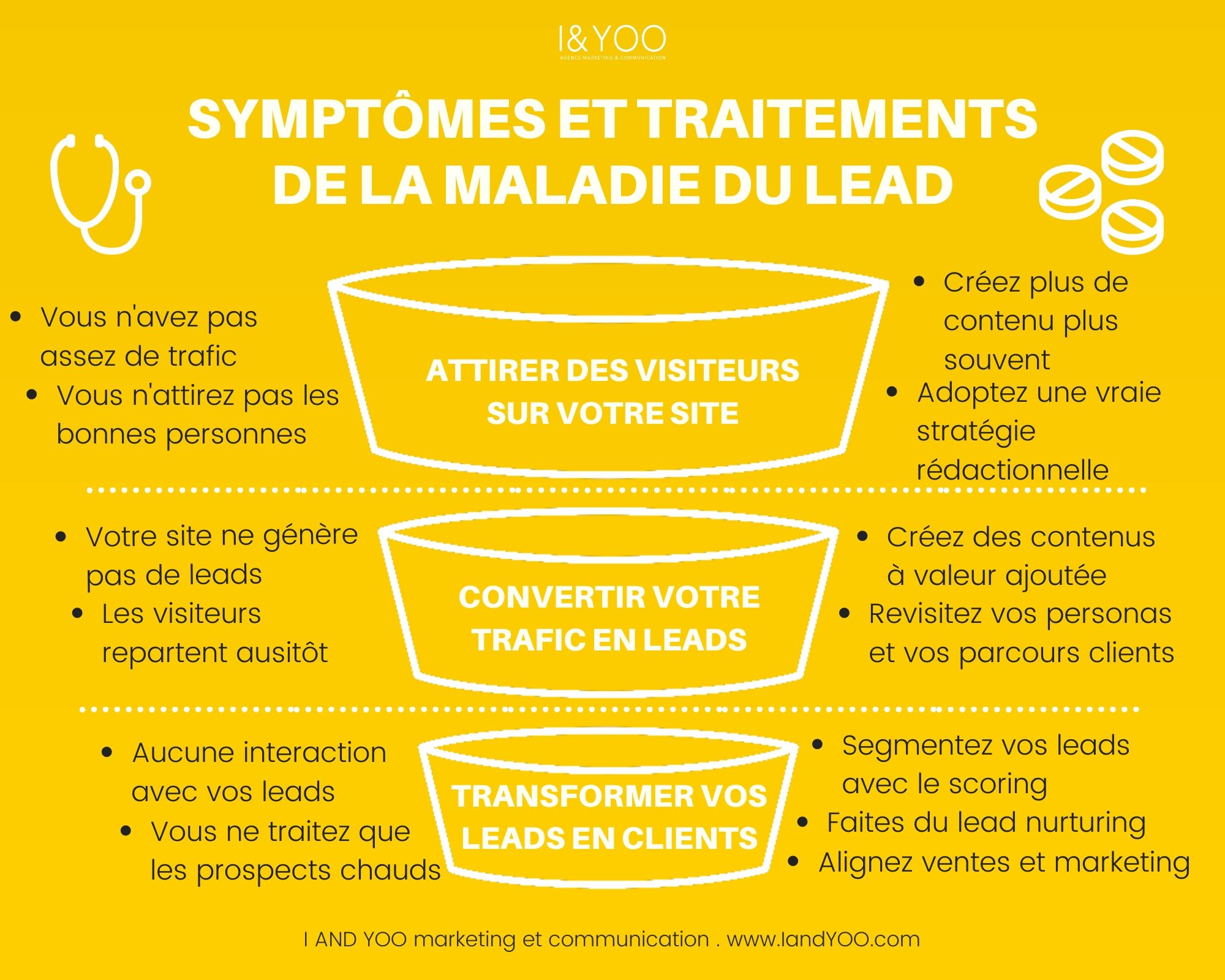 Infographie maladie du lead agence I and YOO