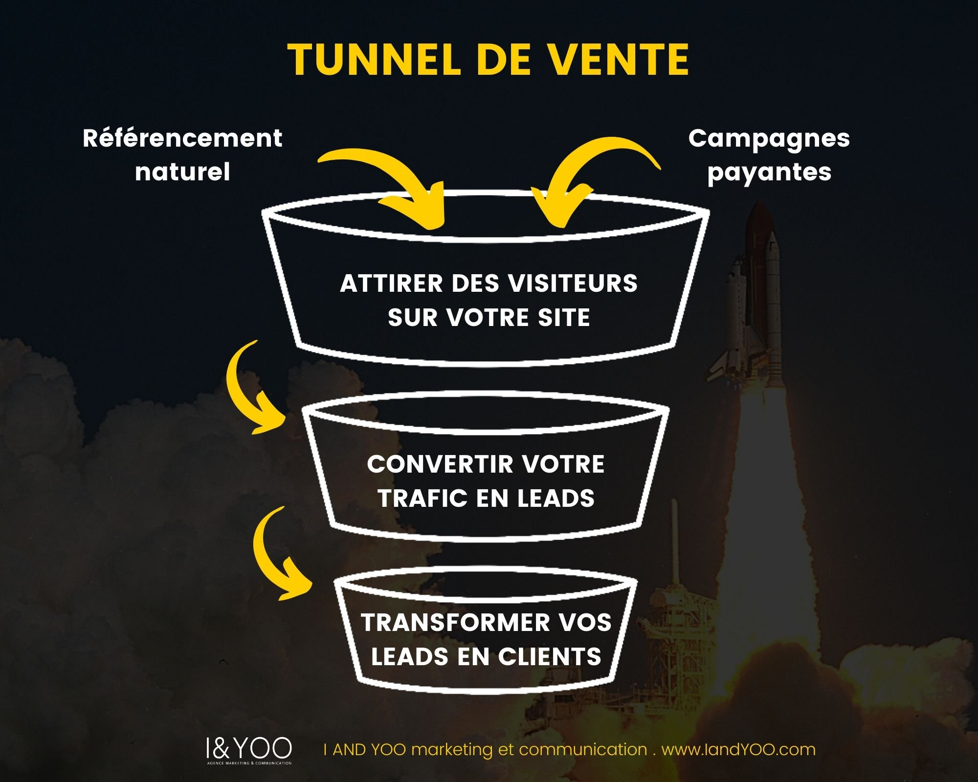 Infographie tunnels de conversion