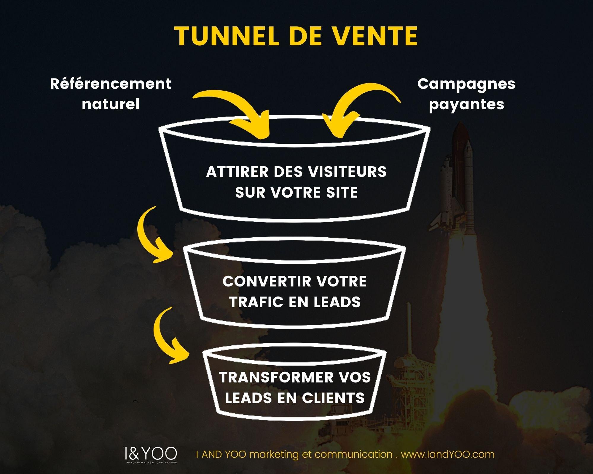 lead generation tunnel de vente