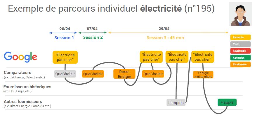 Parcours clients électricité - quelle crédibilité pour le contenu des sites