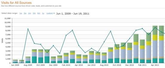 Retour sur investissement inbound marketing | évolution du trafic et des leads | IandYOO agence inbound marketing Paris
