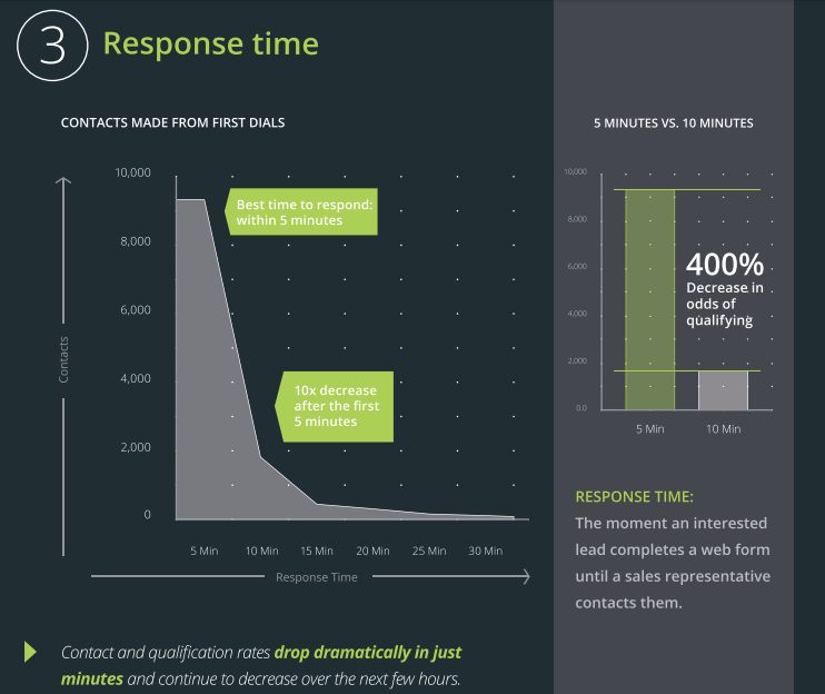Lead managment response time and lead nurturing