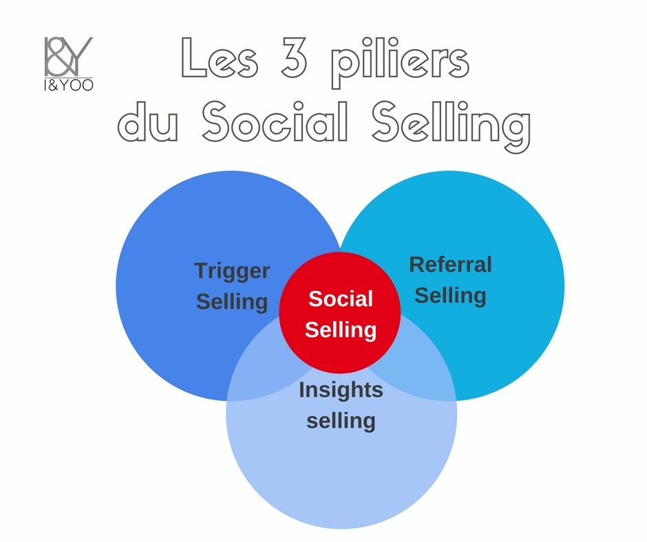 Les 3 piliers du social selling trigger referral insights selling - I and YOO agence inbound marketing et social selling