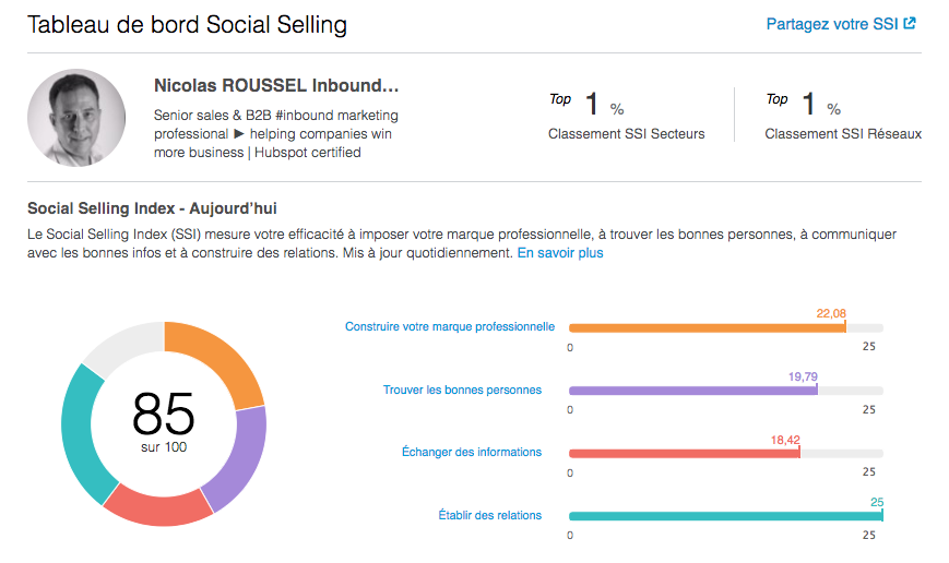 LinkedIn Social Selling Index SSI.png