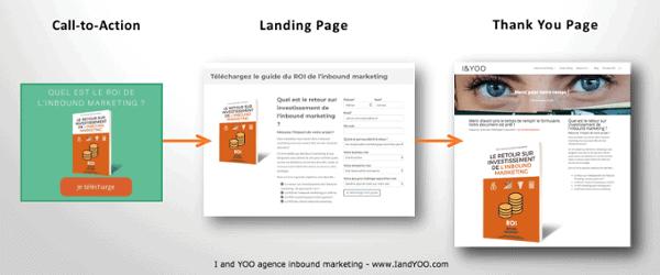 lead magnet-generer des leads avec le digital -I-and-YOO-agence-inbound-marketing