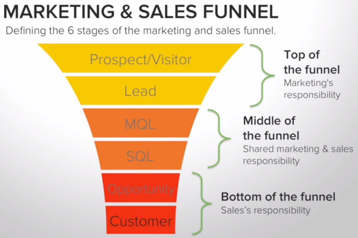 Marketing end sales funnel