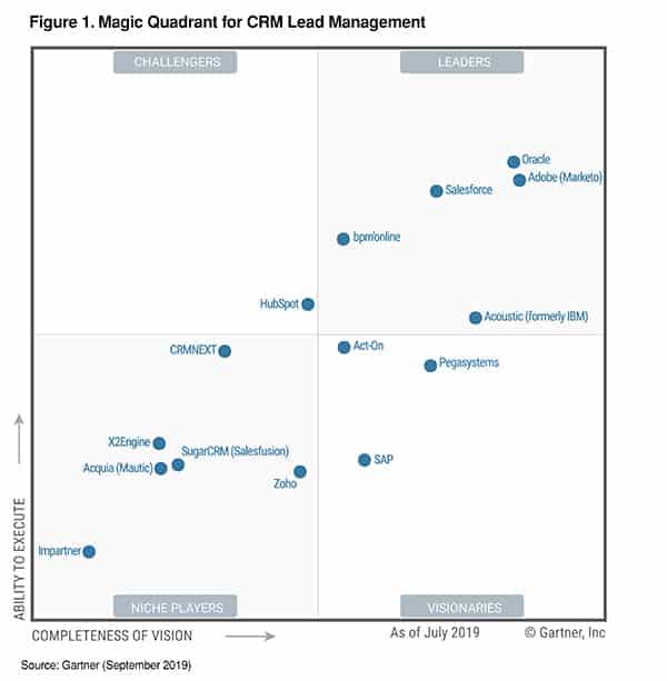Marketo-CRM-lead-management