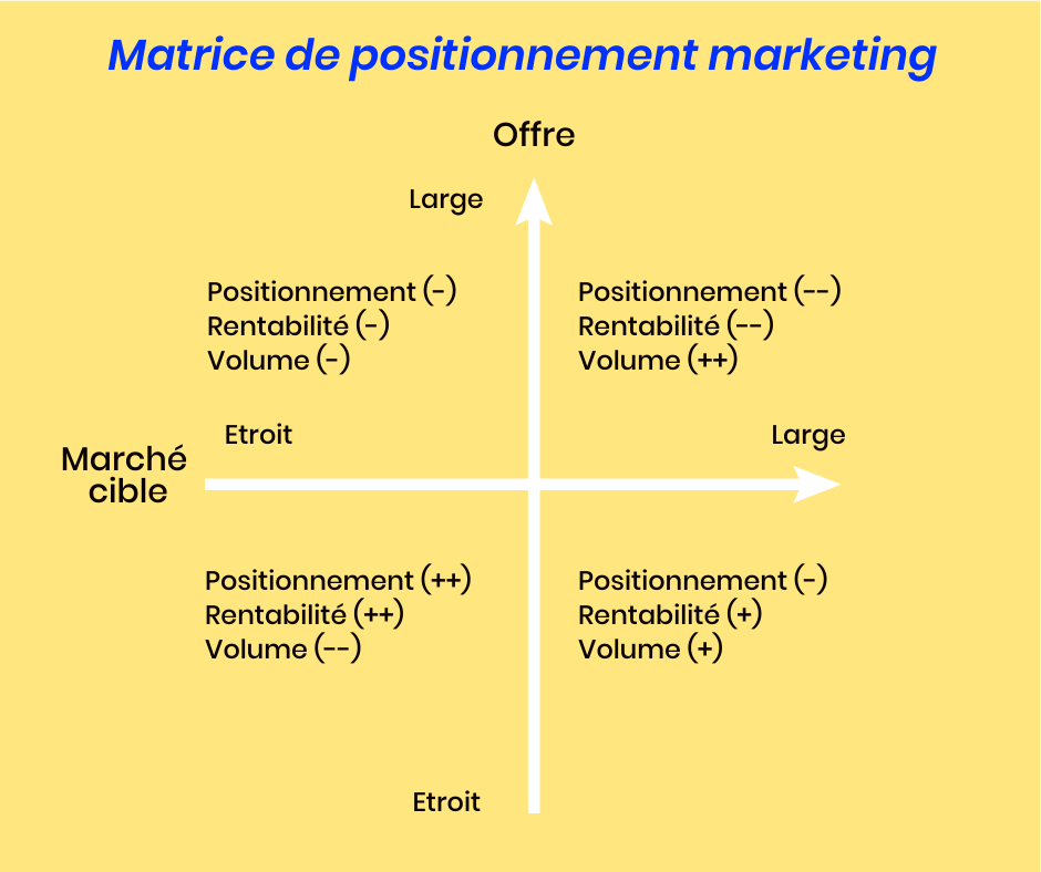 Matrice de positionnement marketing