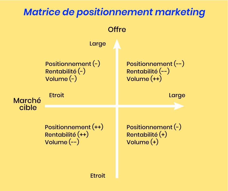 Matrice de positionnement marketing
