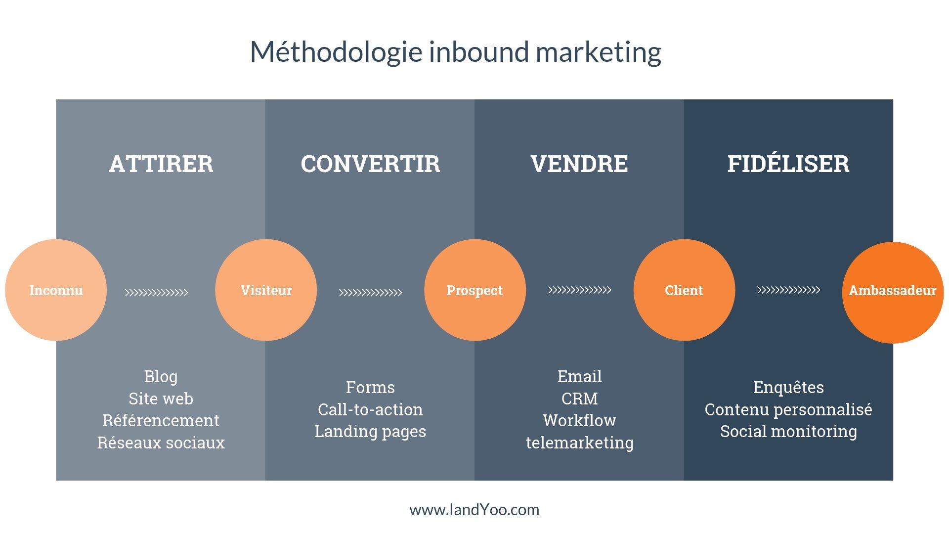 Méthodologie inbound marketing IANDYOO