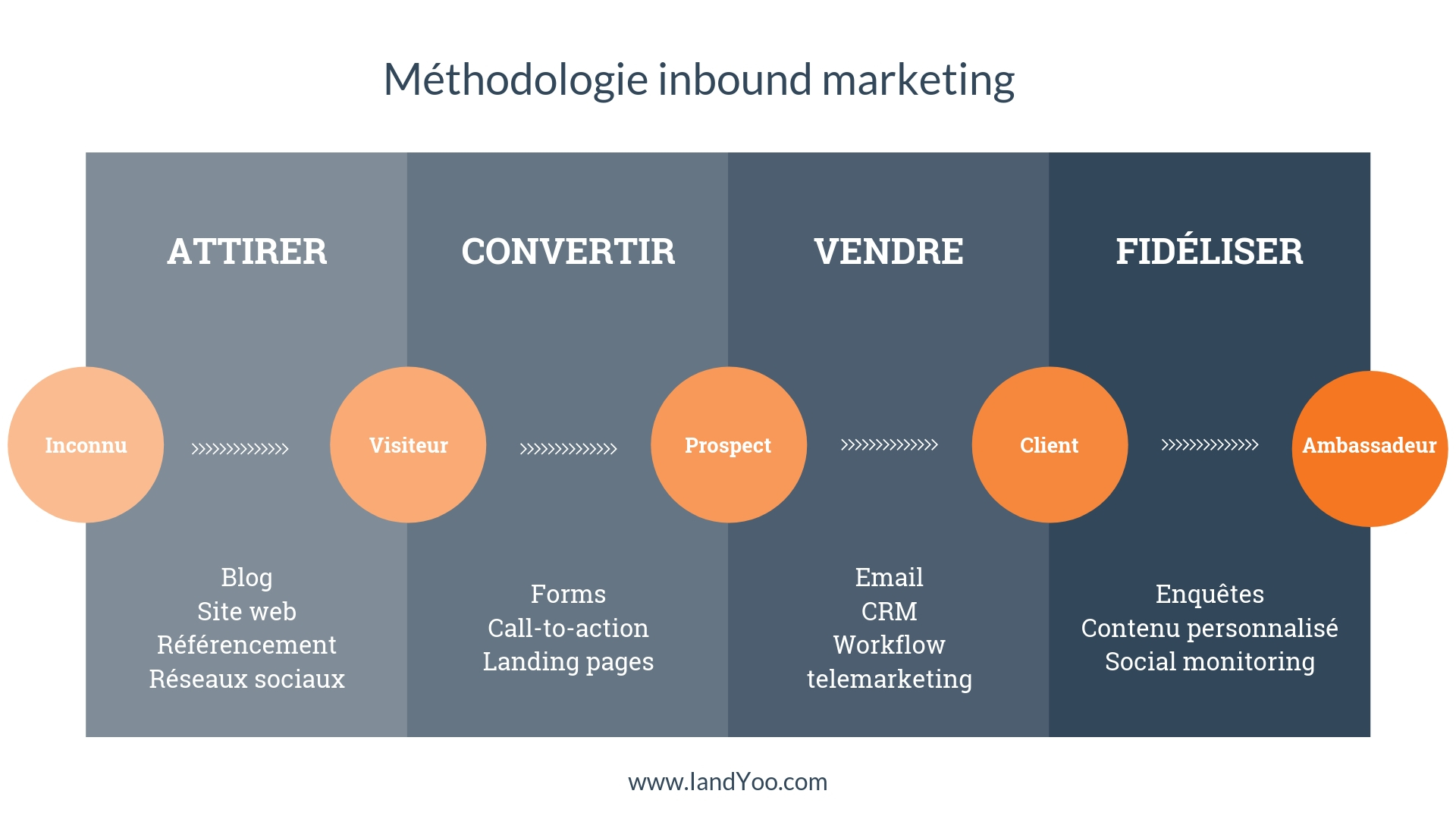 Smarketing - alignement avec la Méthodologie inbound marketing IANDYOO