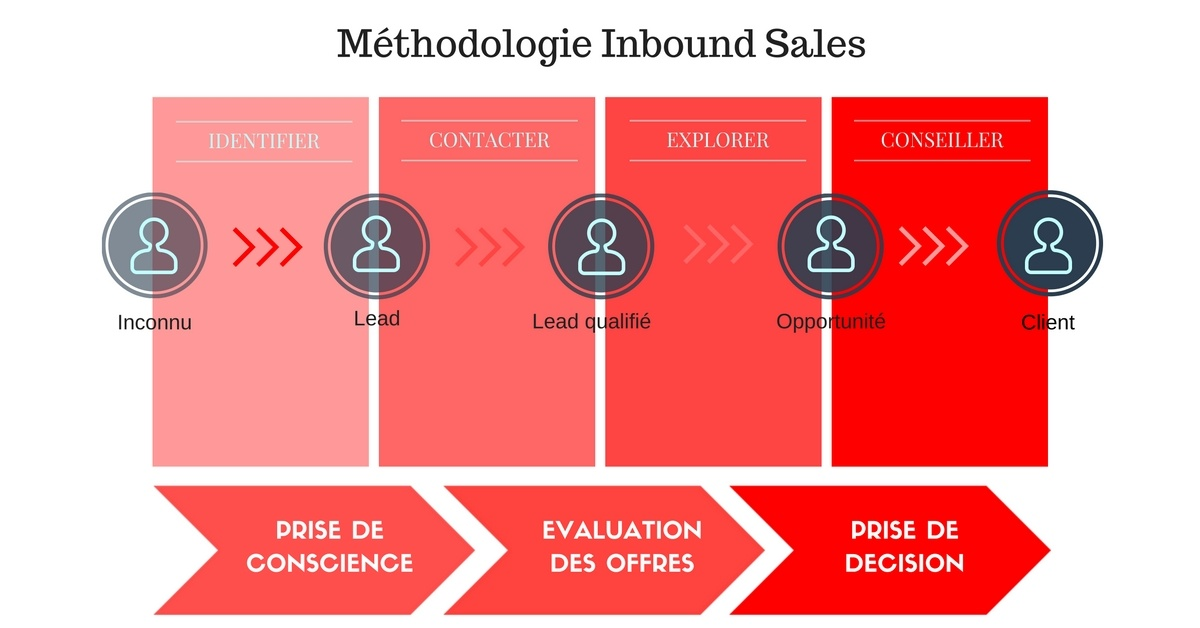 Méthodologie inbound sales | passer à l'inbound marketing | I and YOO agence inbound marketing Paris