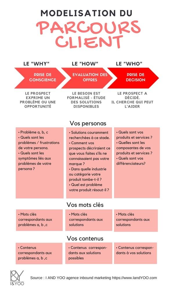 Modélisation du parcours client les erreurs à ne pas faire | I and YOO agence inbound marketing